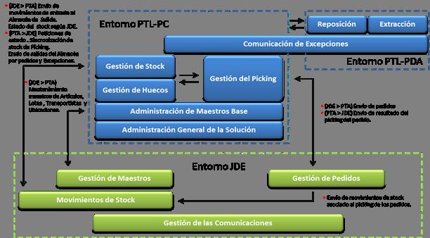 picking, gestion de pedidos, IFC