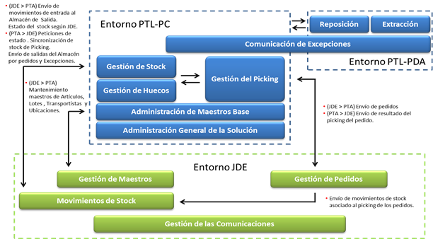 picking, gestion de pedidos, IFC