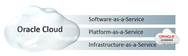 oracle cloud iaas paas saas.png