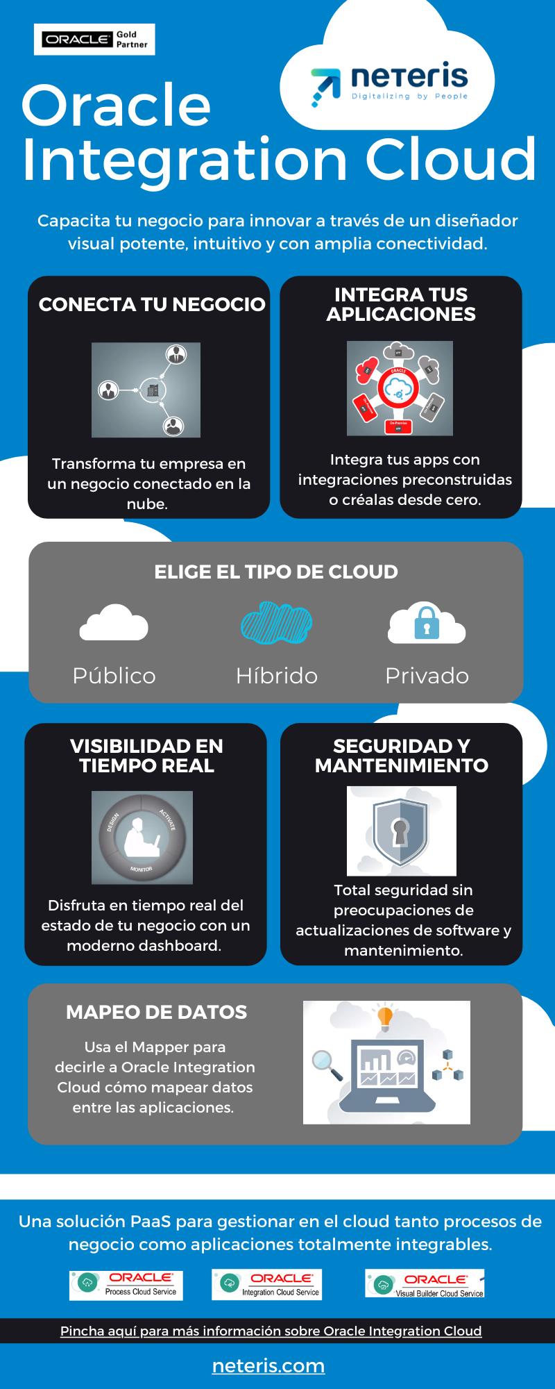 Infografía - Oracle Cloud Integration