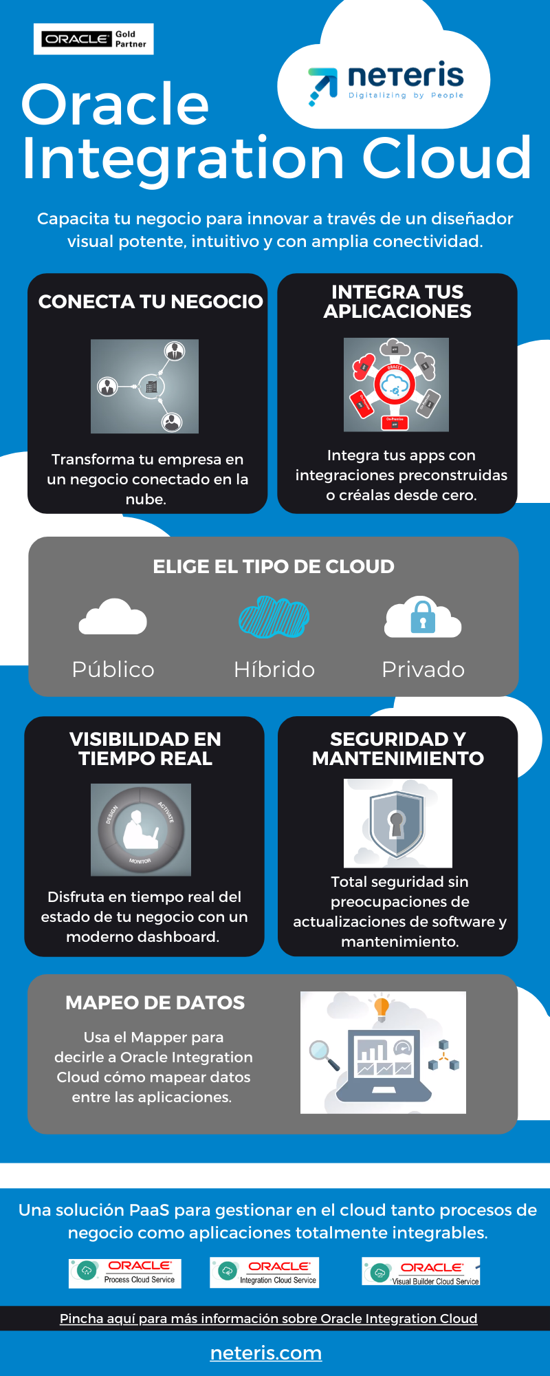 Infografía - Oracle Cloud Integration