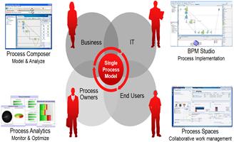 BPM, desarrollo de producto