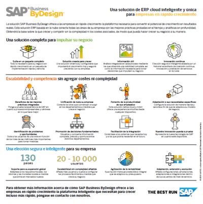 Infografía SAPbyD Intelligente Enterprise