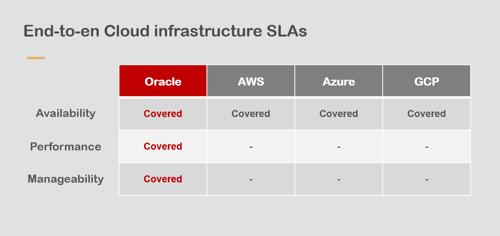 Oracle Cloud Infrastructure SLAs