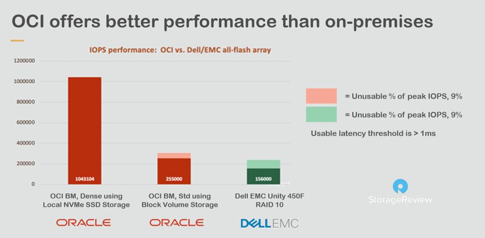 OCI performance better than ON-PREM