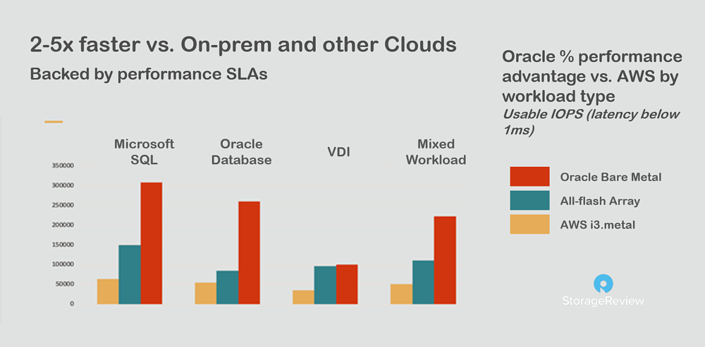 OCI vs. on-prem and other clouds