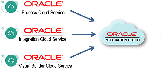 neteris.comwp-contentuploads201903OIC-oracle-integration-cloud-service-e1551894383571-1