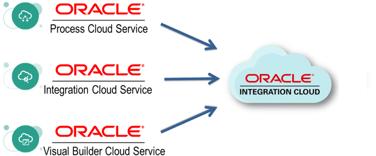 neteris.comwp-contentuploads201903OIC-oracle-integration-cloud-service-e1551894383571