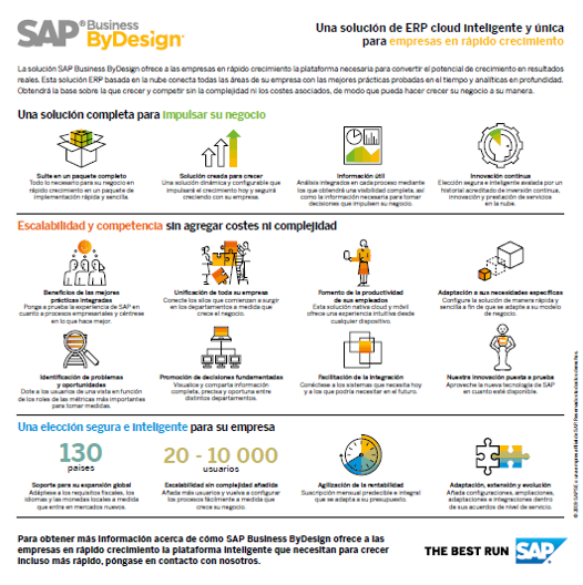 Infografía SAPbyD Intelligente Enterprise